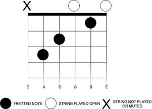 chordDiagram